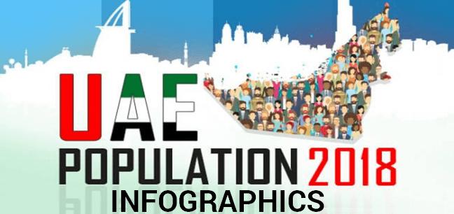 UAE Population Statistics in 2018 (Infographics)
